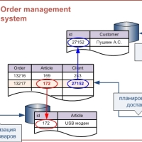Сценарии интеграции приложений (2)