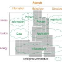 Учебный курс: ИТ архитектура предприятия