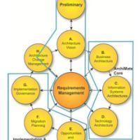 Архитектура Предприятия и ArchiMate 2.0