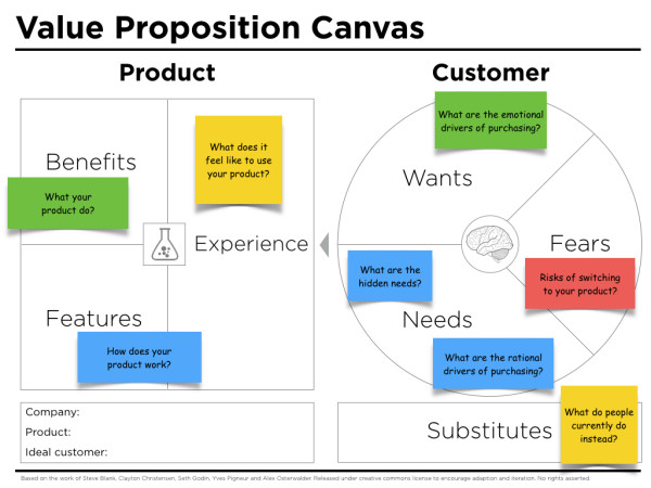 value-proposition-canvas-questions-600x450