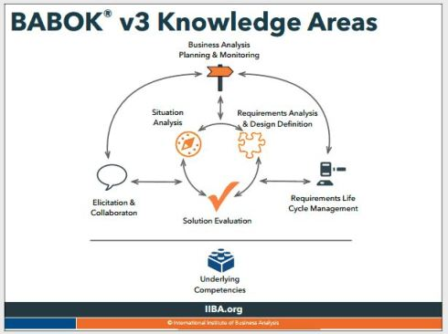 BABOK3 Knowledge Areas