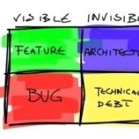 Как оценить технический долг