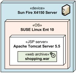 deployment-node-composition-nested