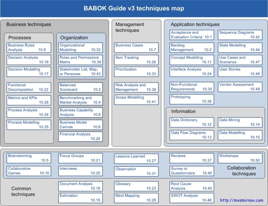 BABOK3-techniques-map
