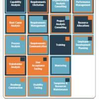 Так ли уж близки корпоративная архитектура и бизнес-процессы?