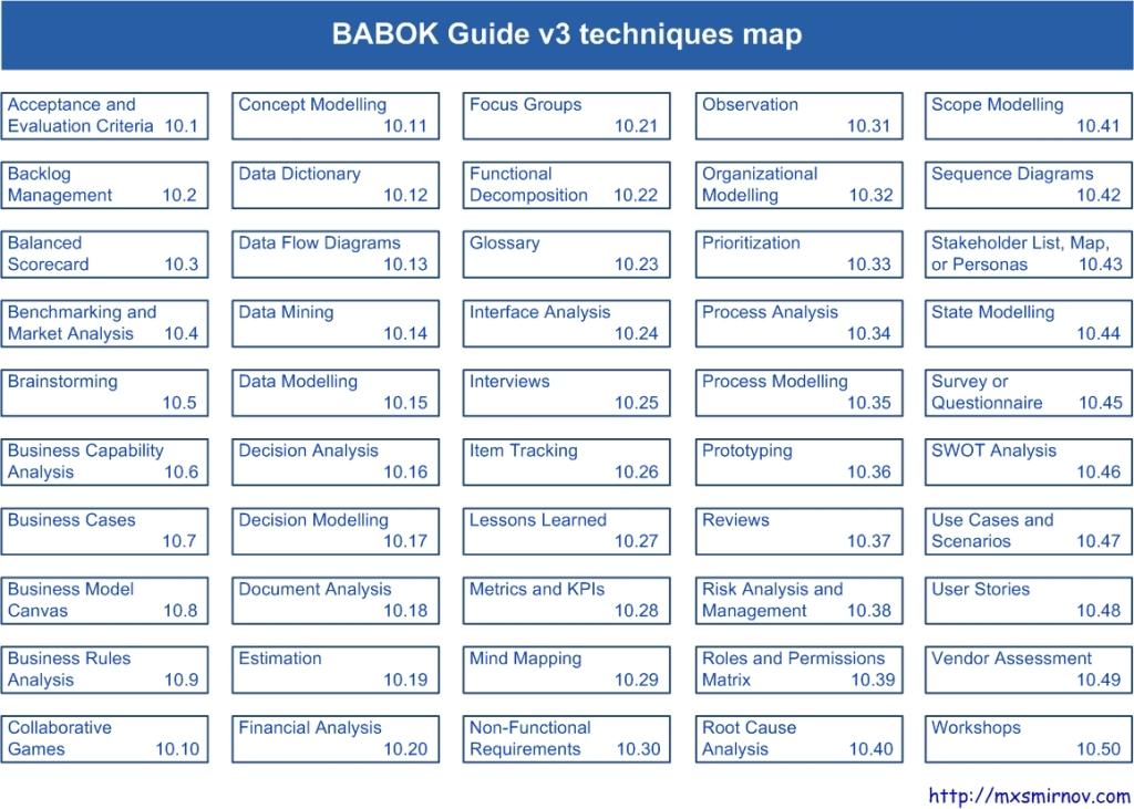 BABOK Guide v3 techniques 1