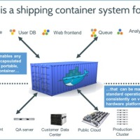 Докеры, контейнеры и прочие микросервисы. Как DevOps меняет жизненный цикл ПО