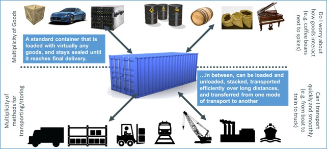 standard_container