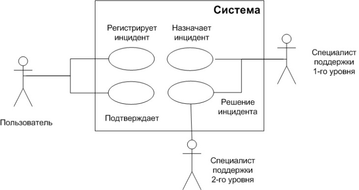 UML use-case diagram