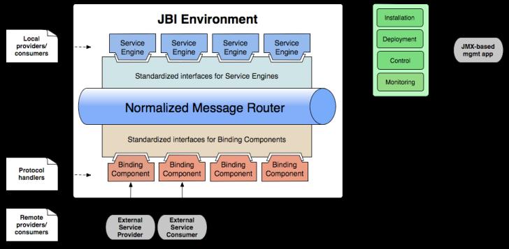 jbi-architecture