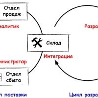 Структура операционной модели ИТ