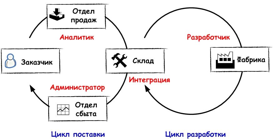 ITcircle