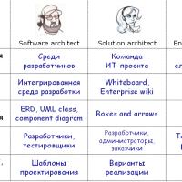 Как заполнить позицию ИТ-архитектора