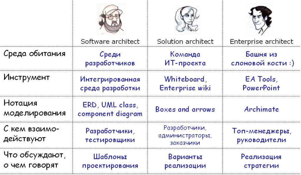 arch-roles