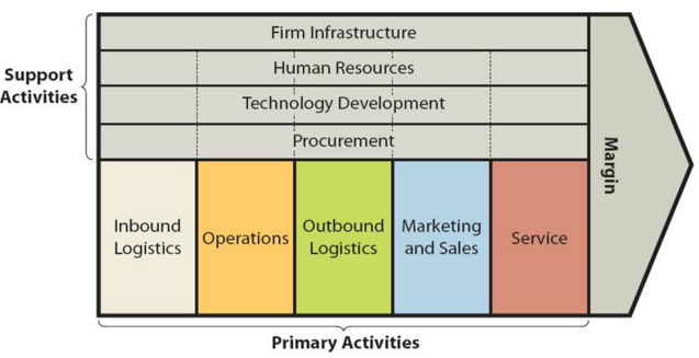 mcdonald s internal business processes