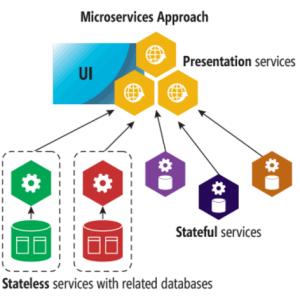 Микросервисная архитектура для менеджеров