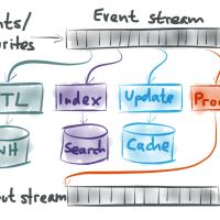 HATEOAS: реализация функций в RESTful API