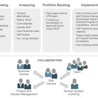 Управление портфелем ИТ проектов