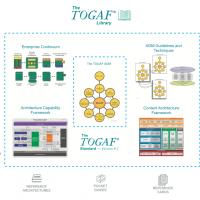 Что не так с TOGAF 9.2